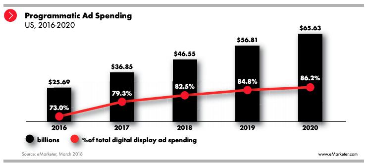 IAB Programmatic Ad Spending