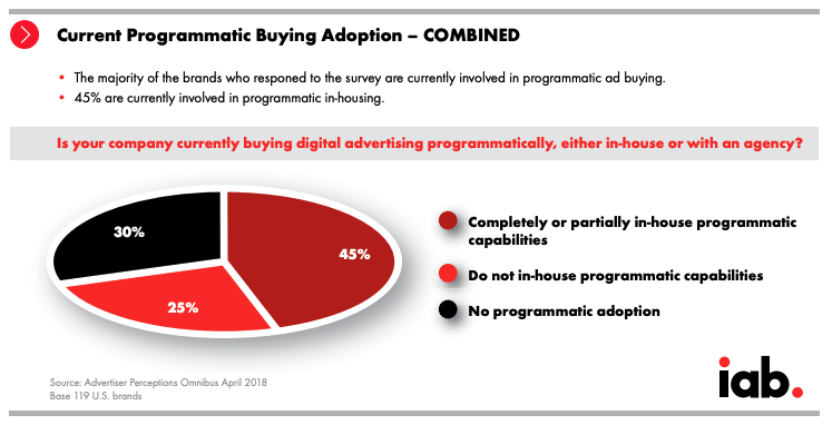 Current Programmatic Buying Adoption